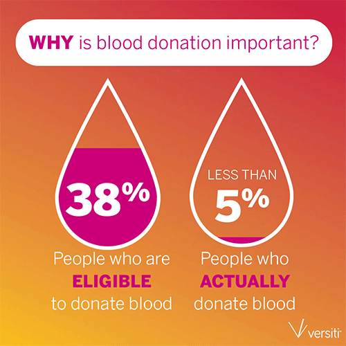 Why is blood donation important?